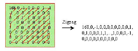 Serialization of coefficients with zigzag scanning